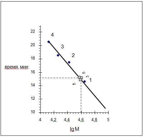 Определение_молекулярной_массы_образцов_СОД